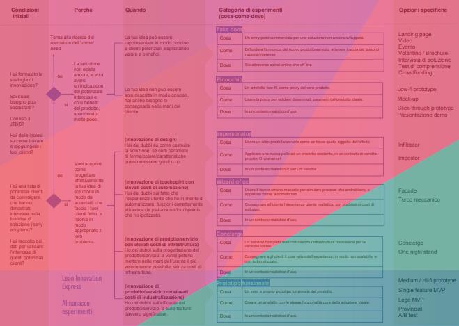 Almanacco degli esperimenti - ↓