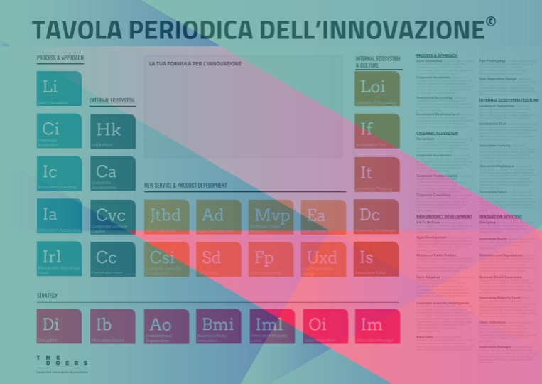 Tavola Periodica dell'Innovazione - ↓