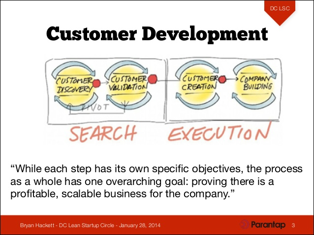 lean-startup-customer-development-process-.jpg