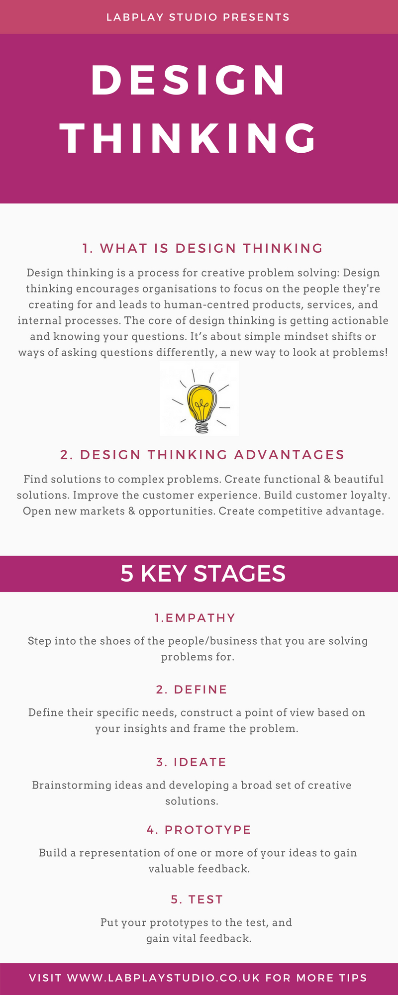 A sample of the design thinking process and design thinking methods that are used by LabPlay Studio for UX, Service Design and Innovation Workshops in Birmingham. Lab Play Studio.