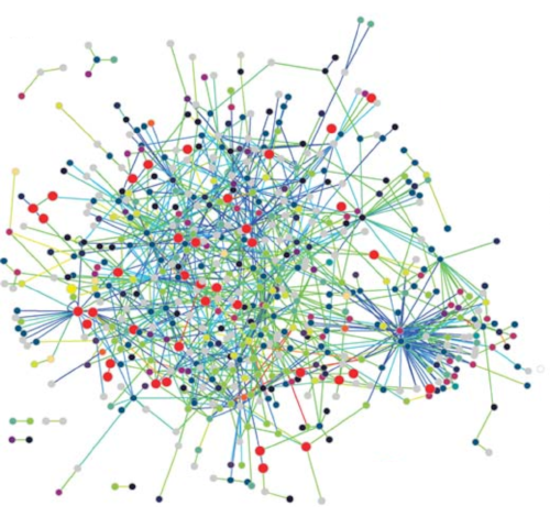 interactome