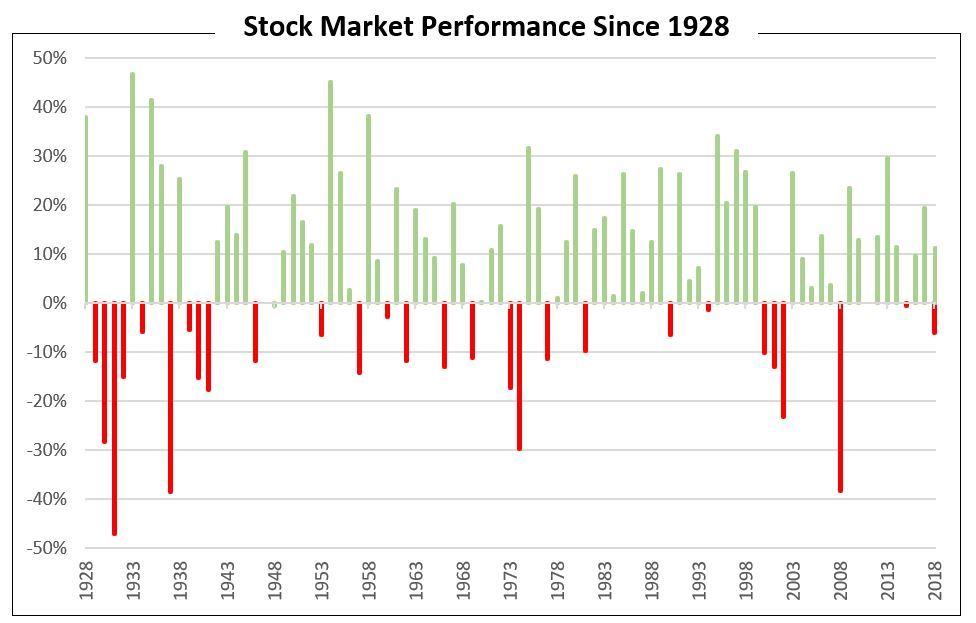 Stock Market Performance Since 1928.JPG