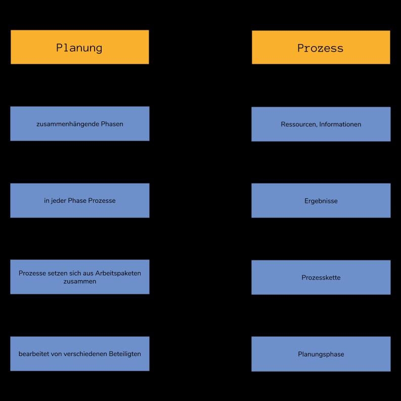 Planung & Prozess - Aufschlüsselung der Begriffe