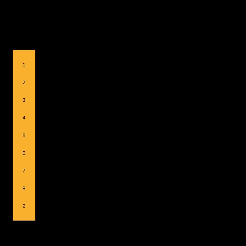 Phasen - Neun Planungsphasen nach HOAI