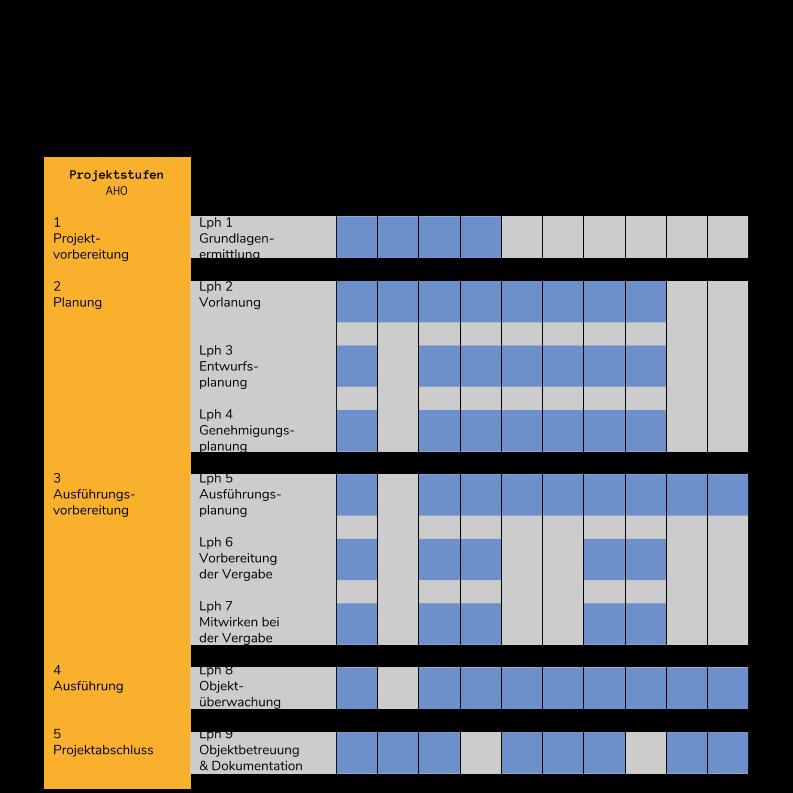 Beteiligte - Konstellation Planungsbeteiligte