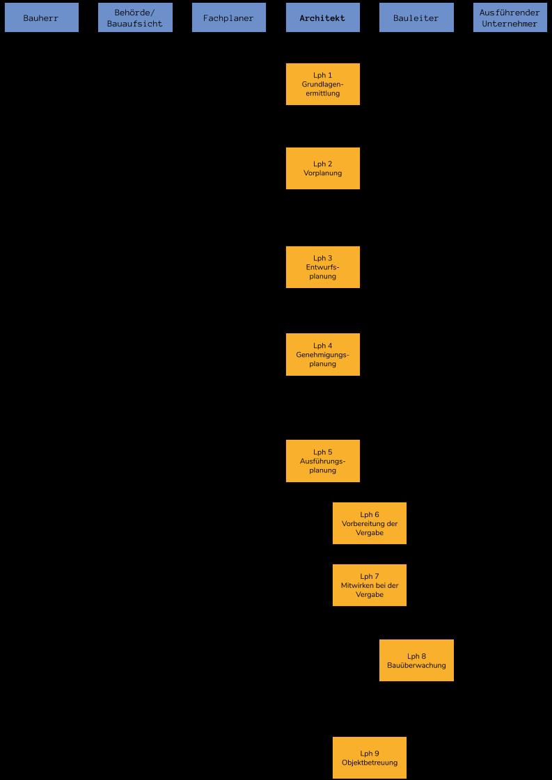 Ablauf - Bauplanung und Ausführung