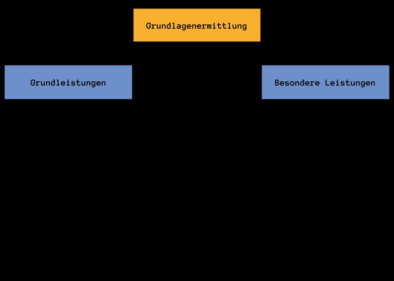 Lph 1 - Grundlagenermittlung