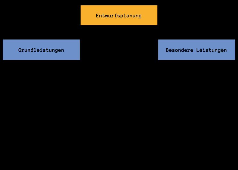 Lph 3 - Entwurfsplanung