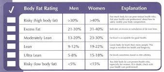 BOD POD Body Composition