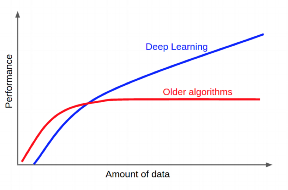 Deep Neural Net Performance Trends