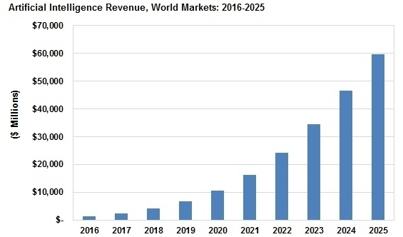 Global AI Market Size Projections. Source:  https://www.tractica.com/nwsroom/press-releases/artificial-intelligence-software-revenue-to-reach-59-8-billion-worldwide-by-2025/