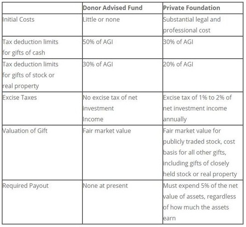 donor+advised+fund.jpg