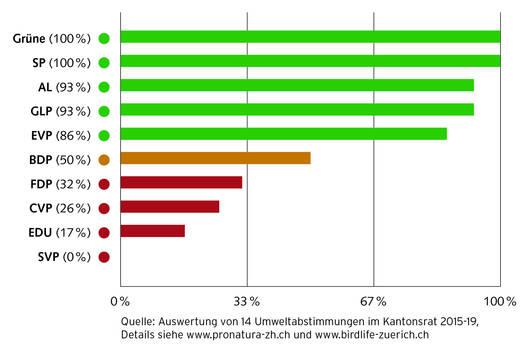 Umweltbilanz der Fraktionen im Züricher Kantonsrat.
