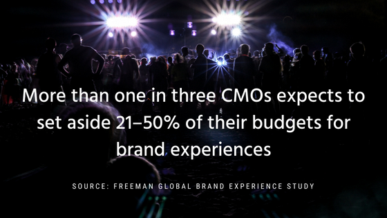 More than one in three CMOs expects to set aside 21 to 50 percent of their budgets for brand experiences.png