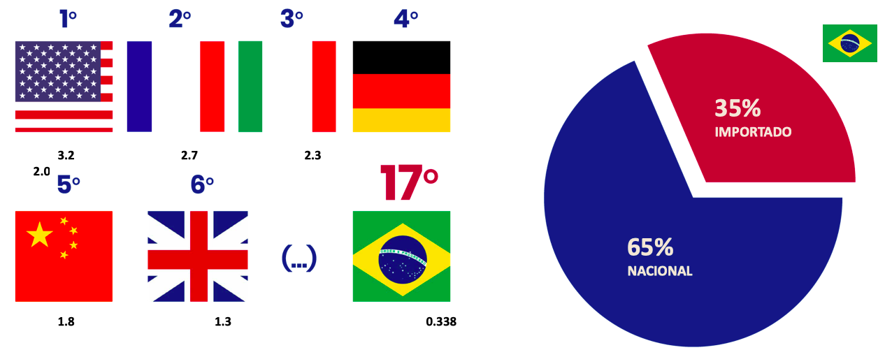 À esquerda, Ranking mundial do consumo de vinhos; à direita, distribuição do consumo da bebida no Brasil, entre rótulos importados e nacionais (Fontes: OIV; Ideal Consulting).