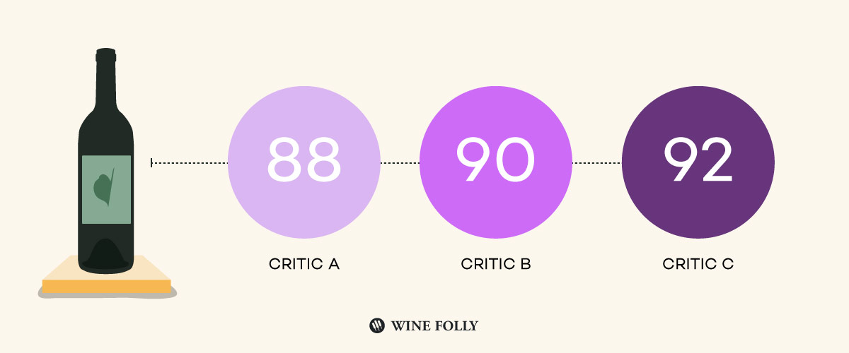 Ph: Wine Folly