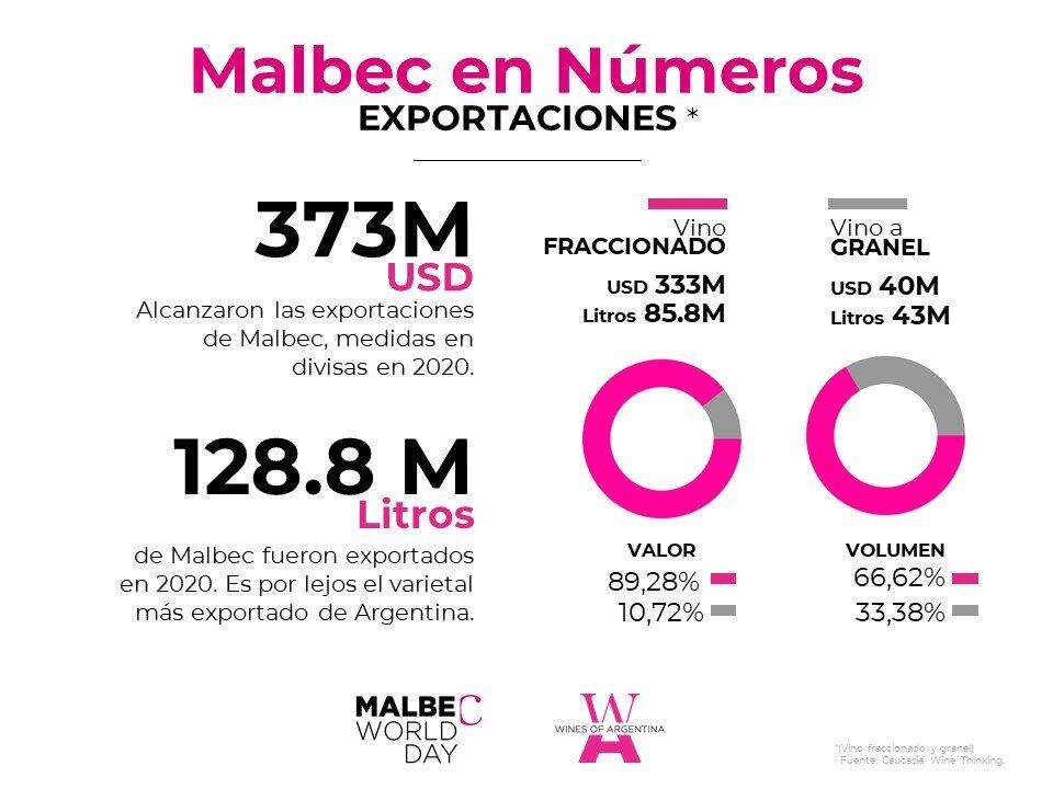 Malbec en cifras - Exportaciones.JPG