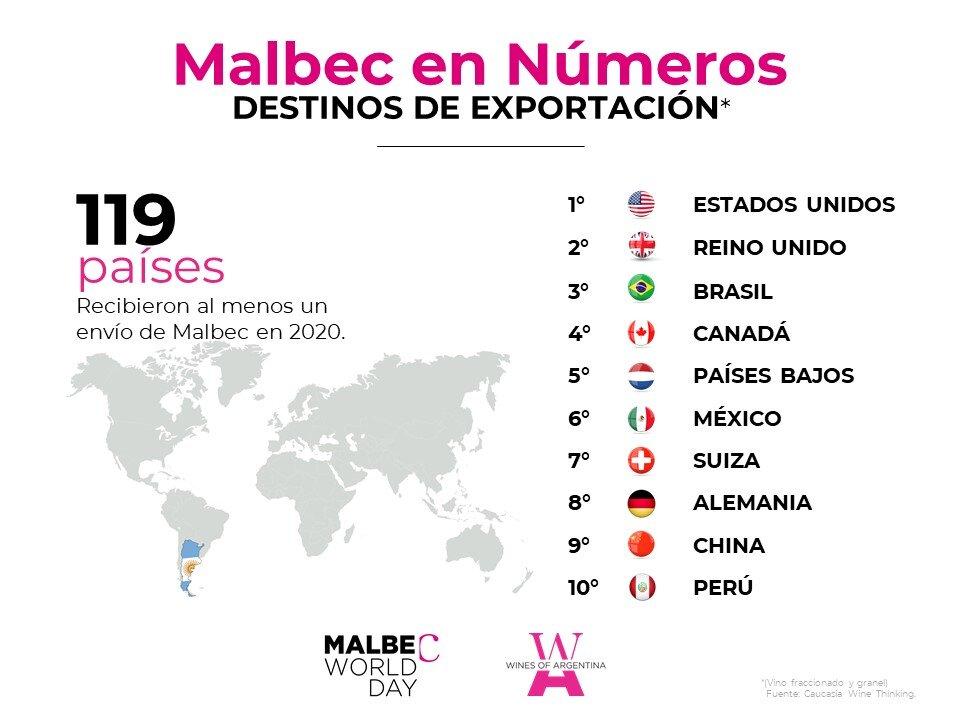 Malbec en cifras - Destinos de exportación (1).JPG