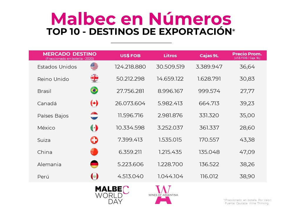Malbec en cifras - Destinos de exportación (3).JPG