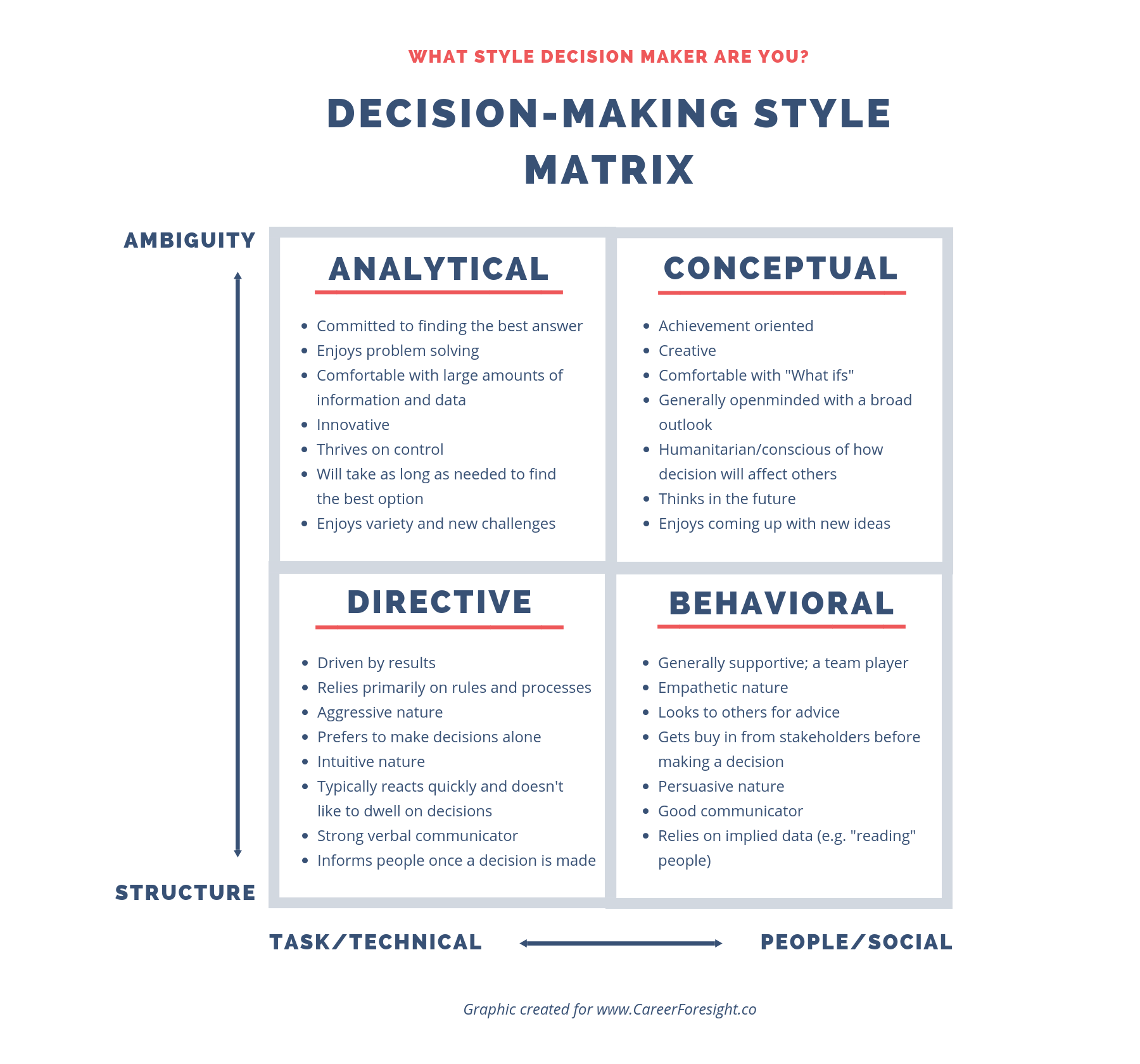 Decision Making Style Matrix.png