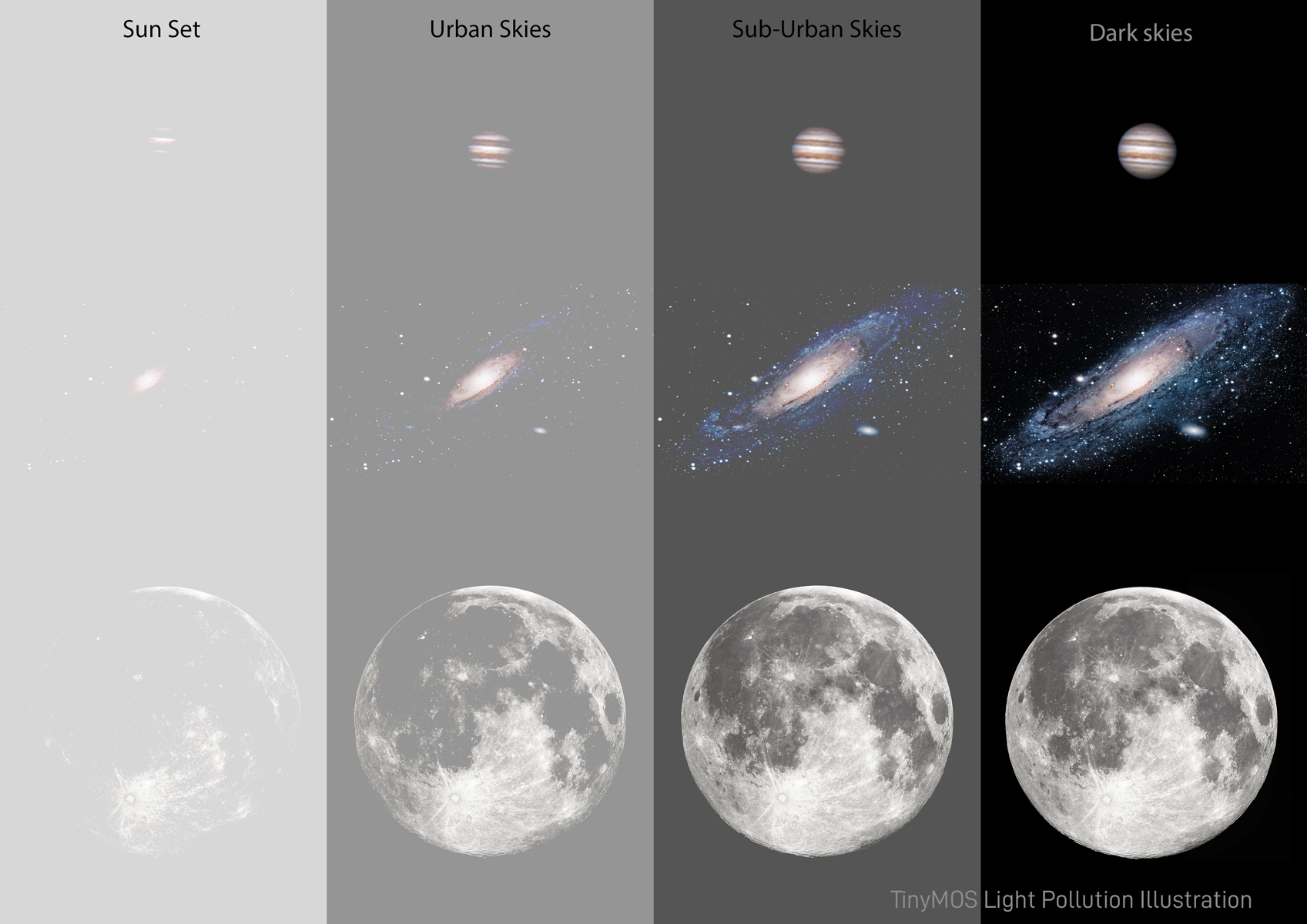 """Bright objects such as Planets and the Moon are easily observable and imaged in city environments. However nebulae and galaxies have much lower surface brightness. Note the disappearing """"limbs"""" of Andromeda galaxy in bright sky conditions."""
