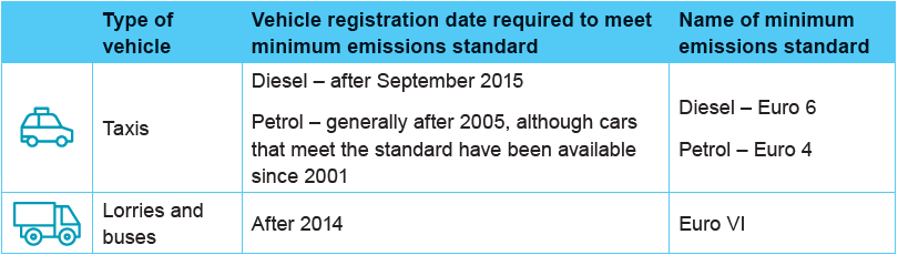 Low Emission Zone details