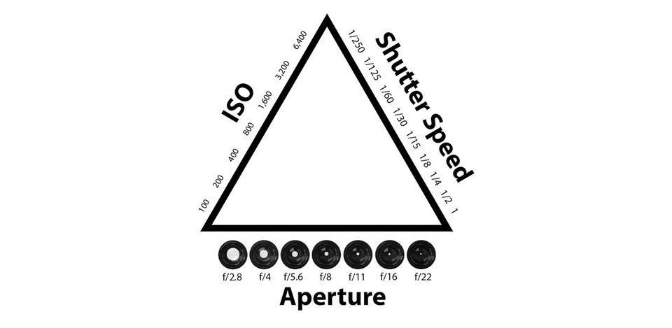 The exposure triangle that every photographers need to know to take properly exposed photos