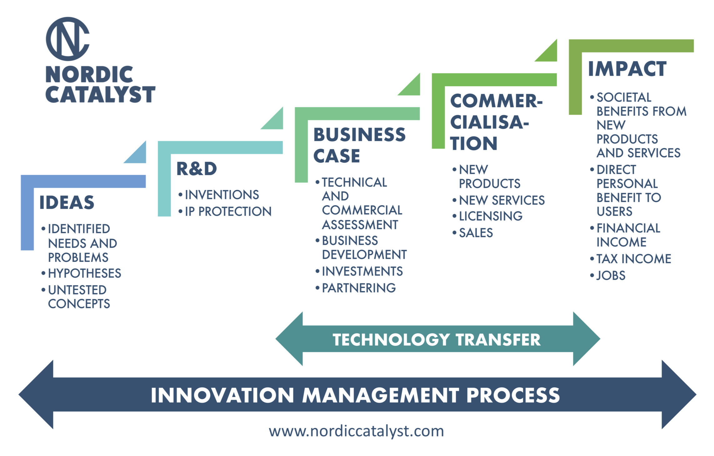 Stages of a typical commercialisation process in a research organisation. The innovation management process spans through all of the different activities and involves a variety of internal and external actors and stakeholders.