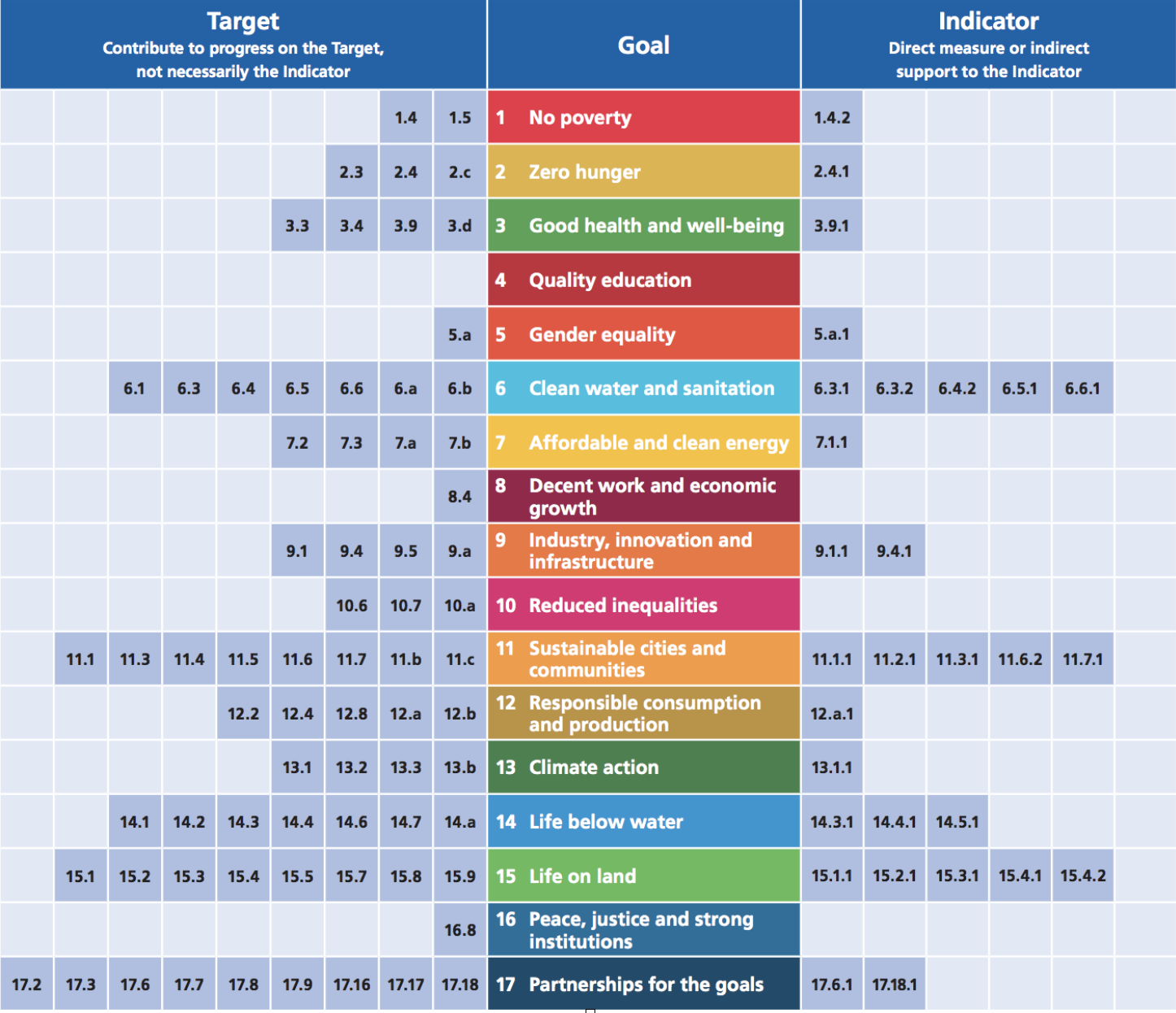 Table 1.Earth observation and geospatial information linkages to SDG goals, targets, and indicators - Reprinted with permission from Group on Earth Observations (Group on Earth Observations and United Nations Committee of Experts on Global Geospatial Information Management 2017).