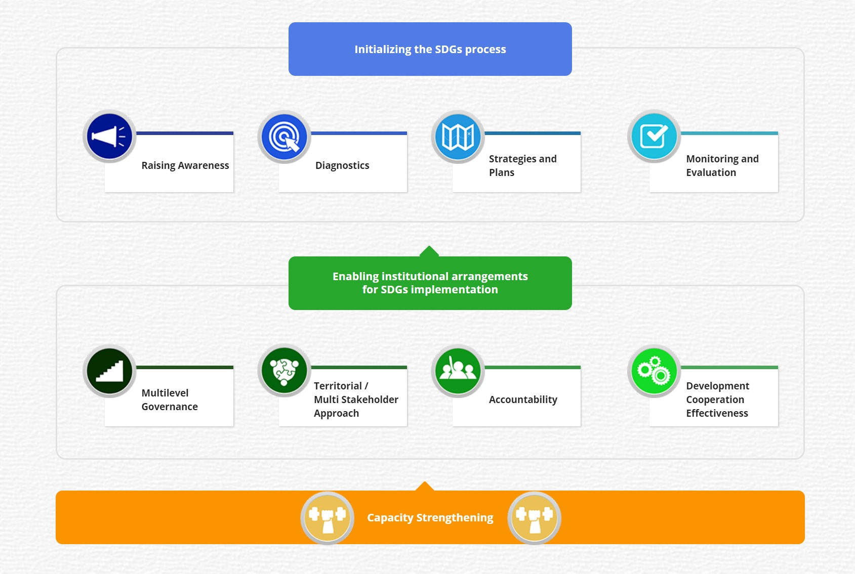 SDG Localization process.jpg