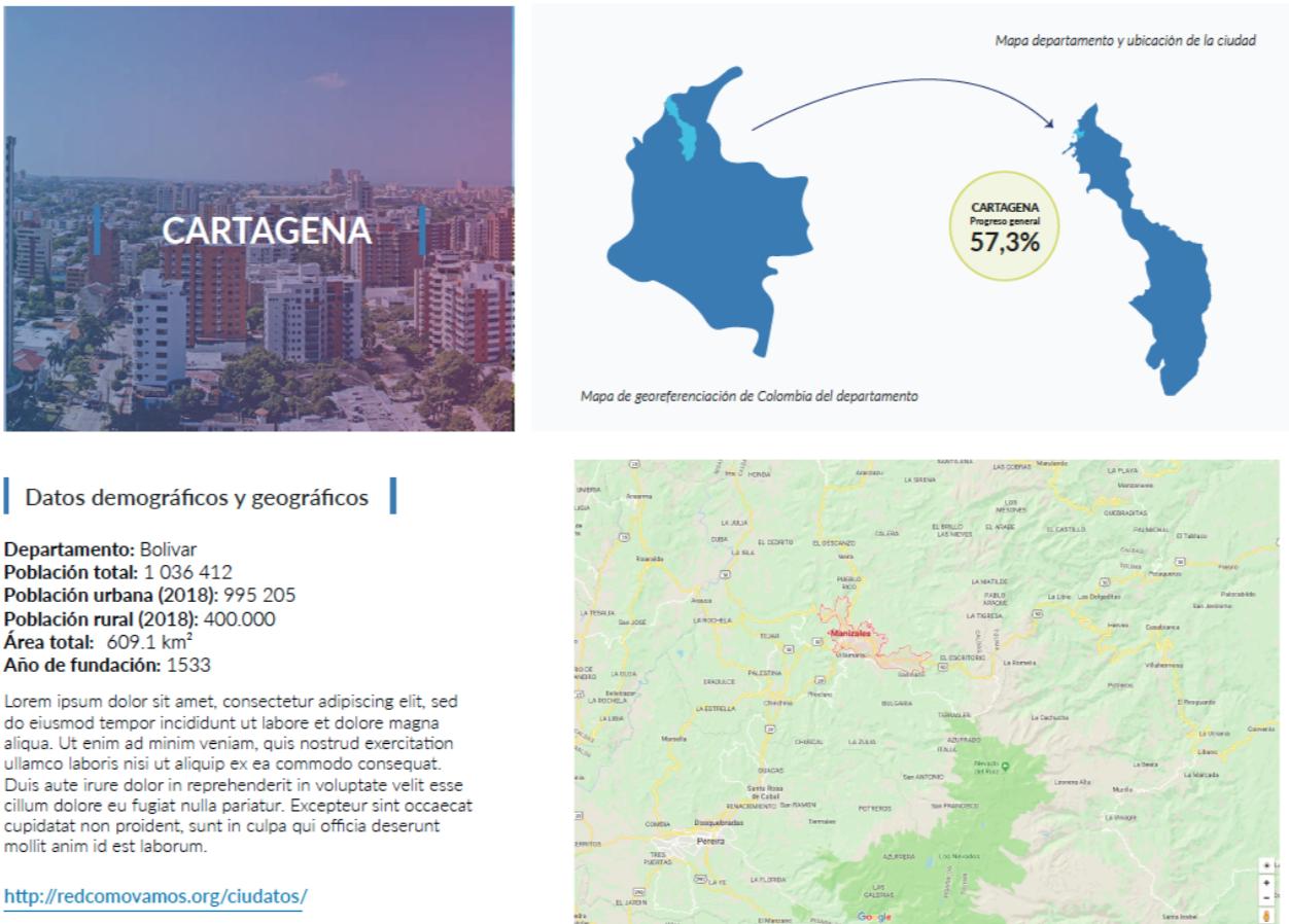 SDG City Profile