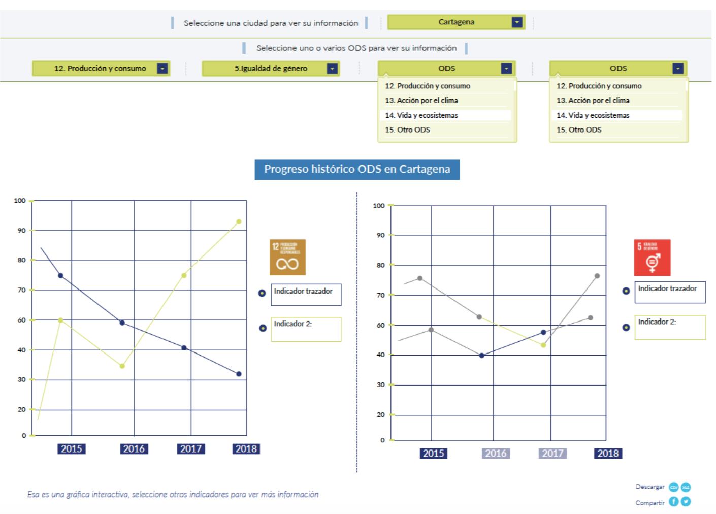 Comparative SDG City Historic Progress