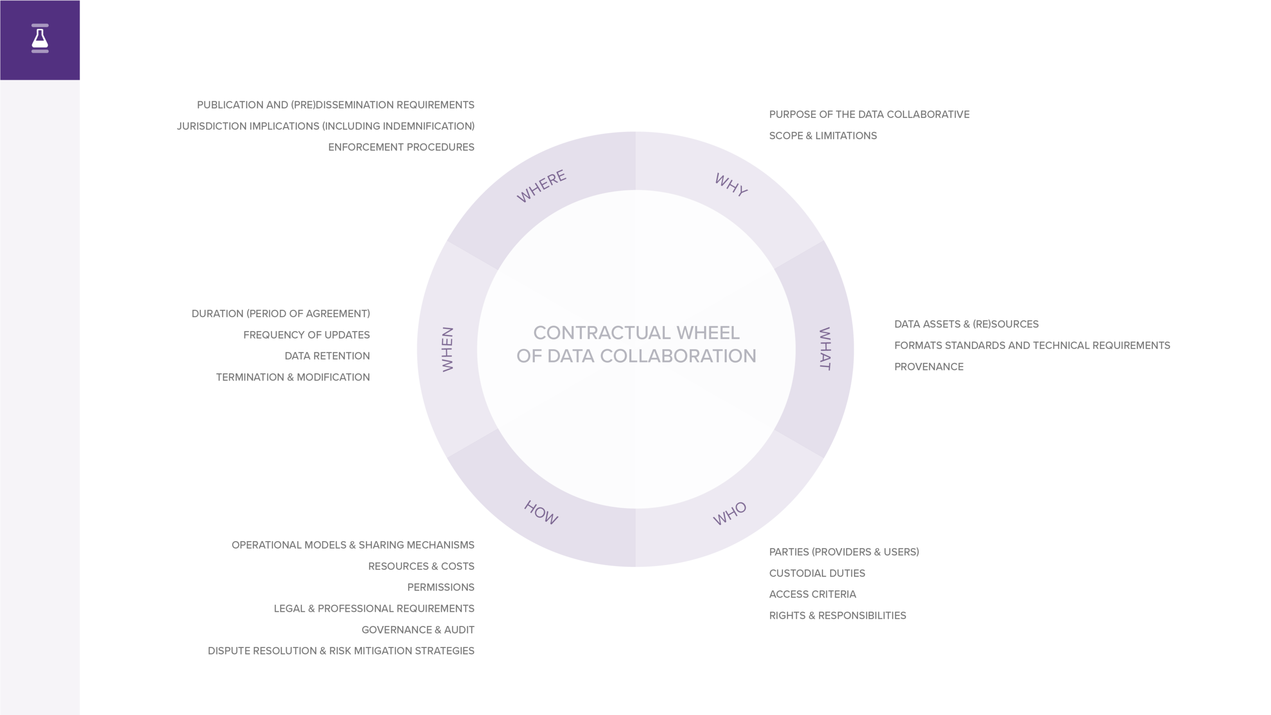 "The GovLab's Contractual Wheel of Data Collaboration. See Stefaan G. Verhulst, "" Data Collaboratives: The Emergence of Public Private Partnerships around Data for Social Good. """