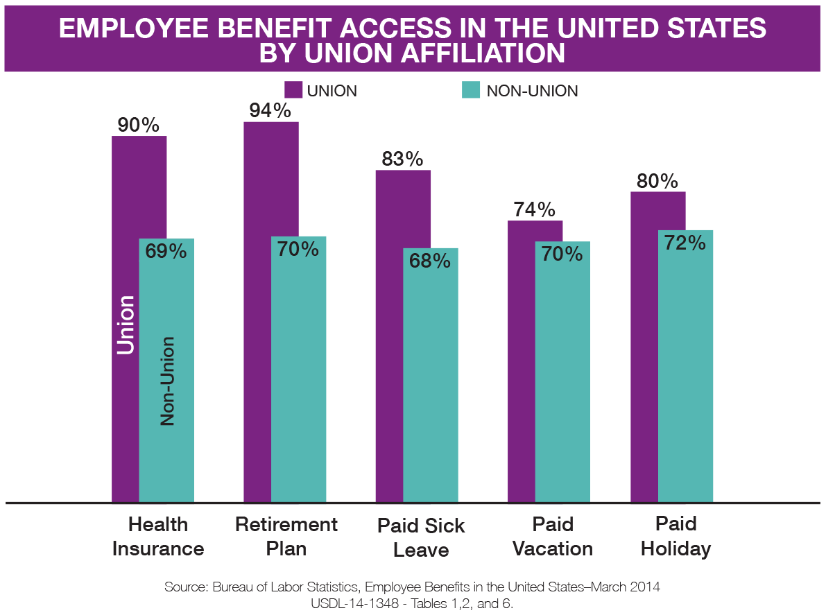 union benefits chart-hhwa.png