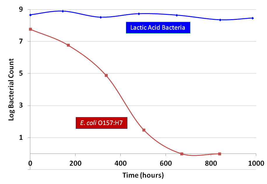 Data on competition of lactic acid bacteria with pathogen obtained from ComBase (http://www.combase.cc/index.php/, YN60k_2_16).
