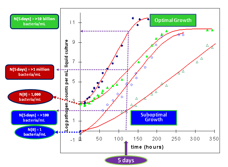 Low numbers of pathogens grow slower and to lower levels (line with blue annotations) than high numbers of pathogens (curve with red annotations). From Coleman et al., 2003a.