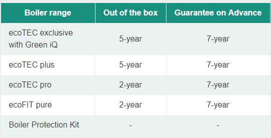 Turn your guarantee up to 10   Vaillant.png