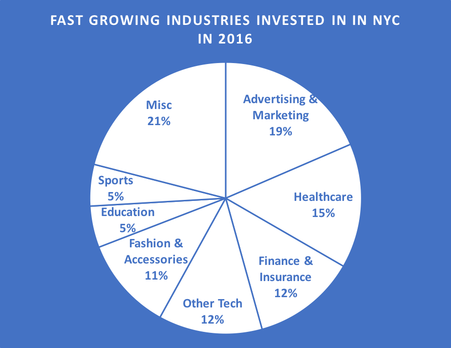 Fast-Growing-Industries-Invested-In-In-NYC-In-2016.png