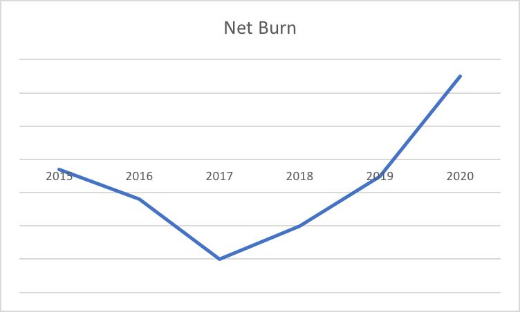 Net-Burn-The-Famous-J-Curve-of-Cash-Flow.png