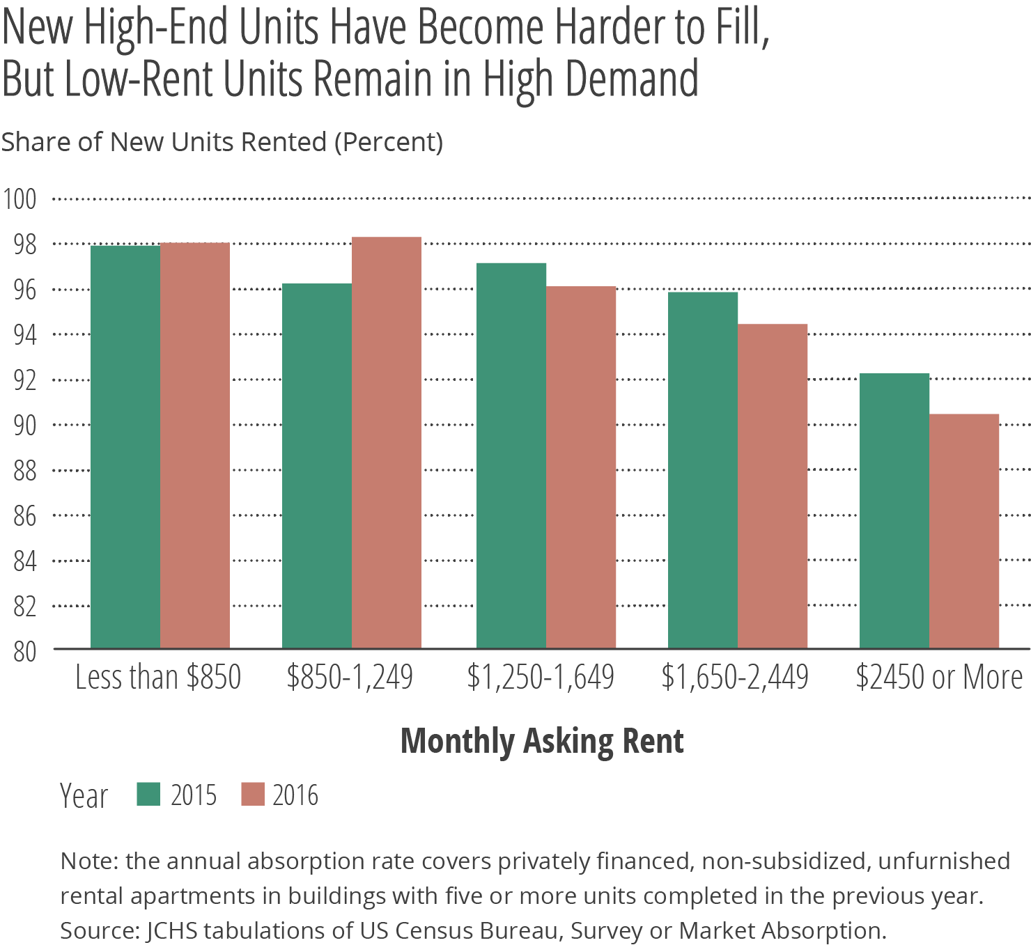 Bar Chart- New High End Units Have Become Harder To Fill - 75p.png
