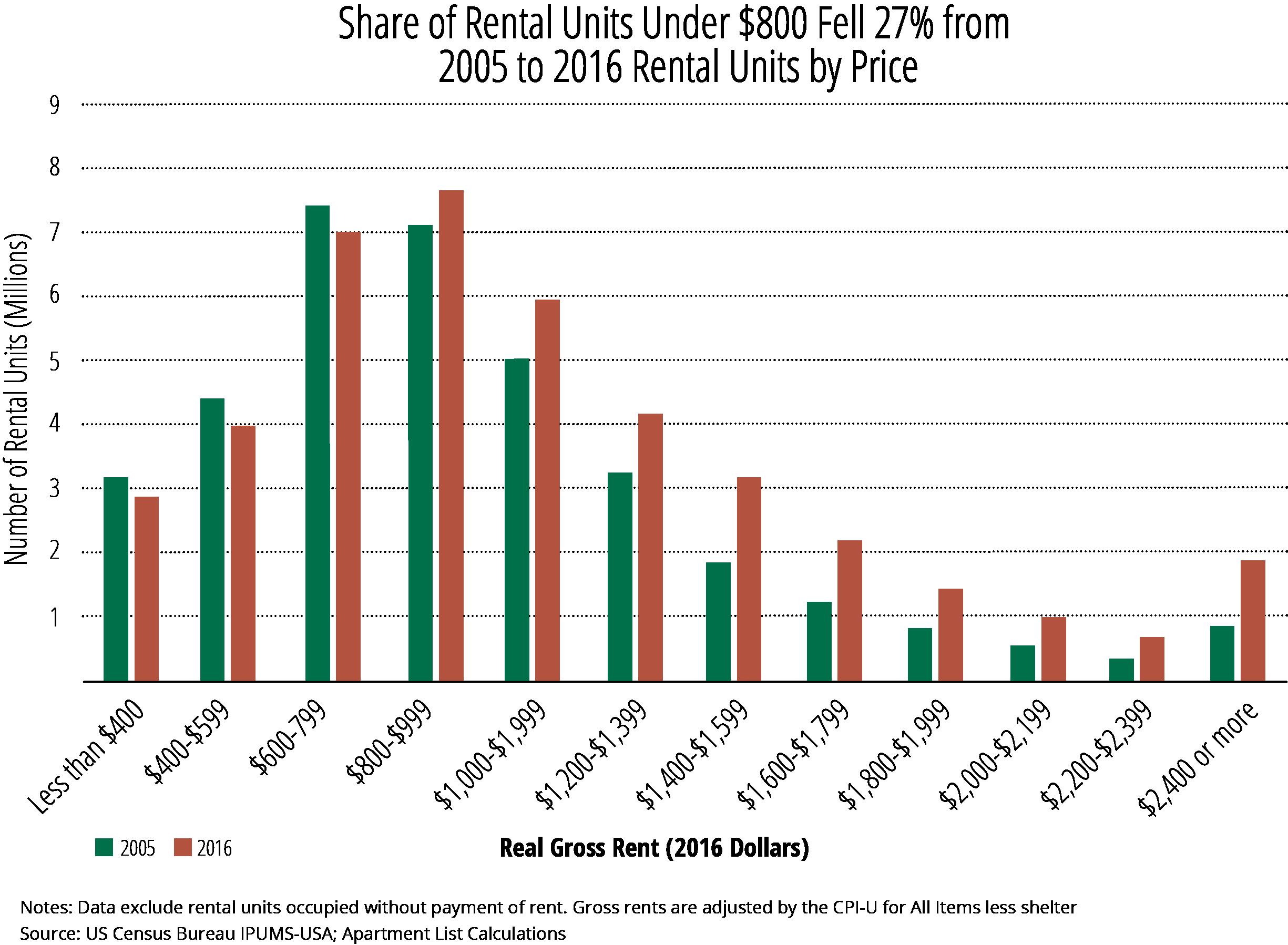 Bar Chart- Share Rental Units under $800 - 75p.png