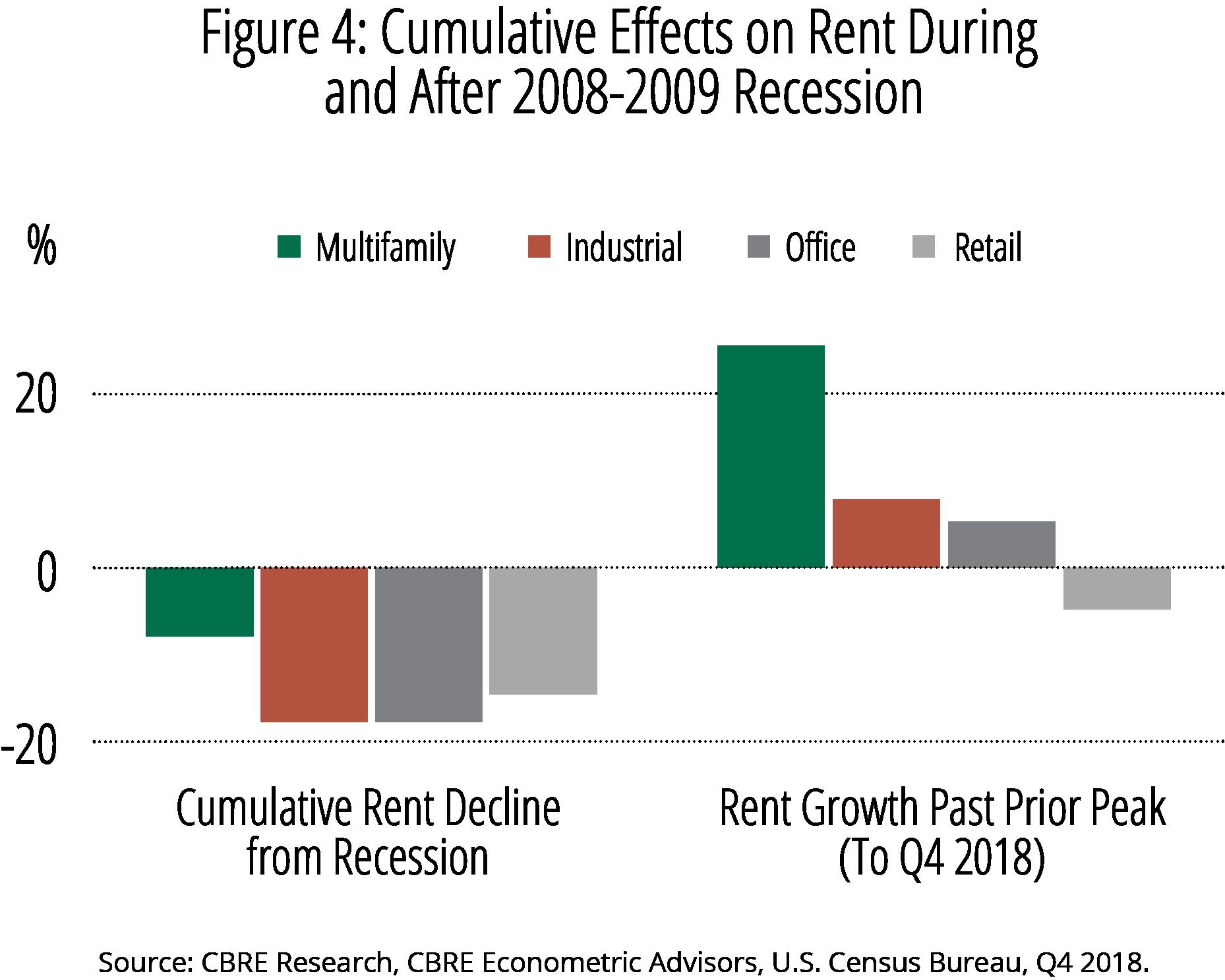 Bar Chart; FIgure 4 Cumultative effects on rent - 75p.png