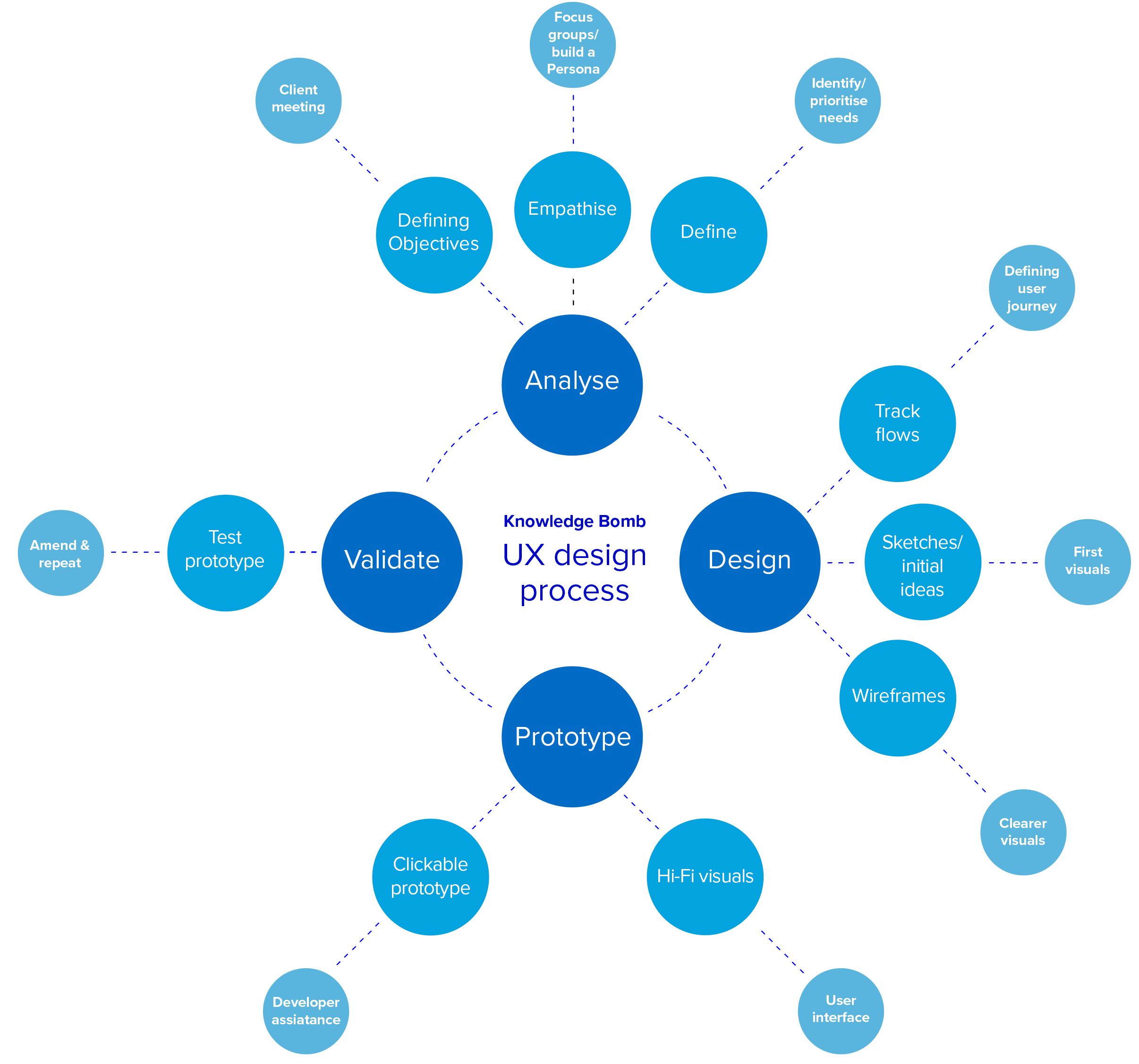 UX Process - As the Knowledge Bomb development team had no prior experience of front end web design, the process required the UI and UX designer to take the lead from the project foundations. A bespoke user centred design process was created based on 4 common variables: Analyse, Design, Prototype and Testing.