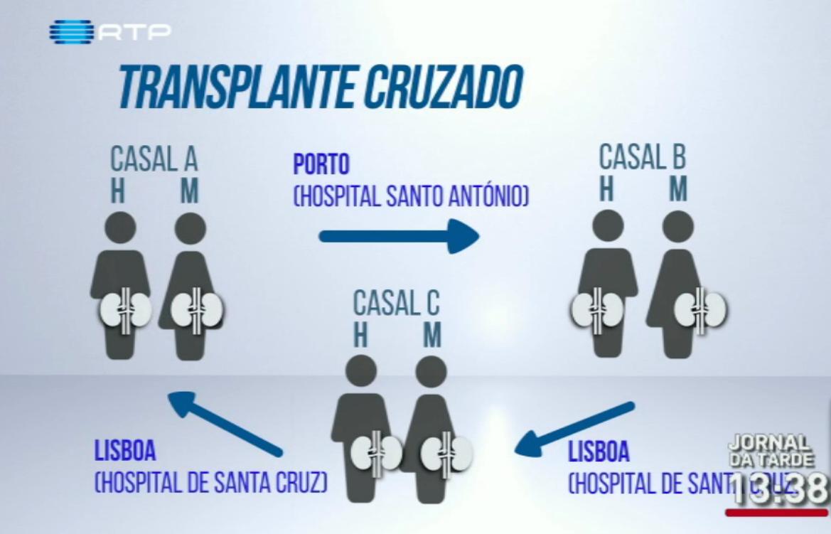 Esquema-transplante-cruzado.png