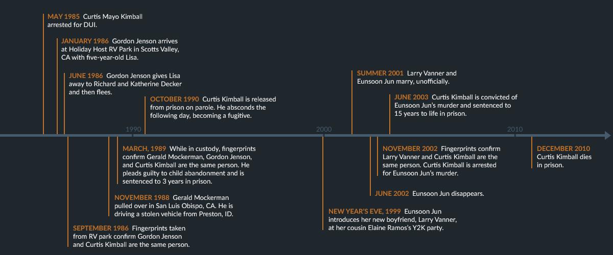 Timeline2_Ep4.jpg