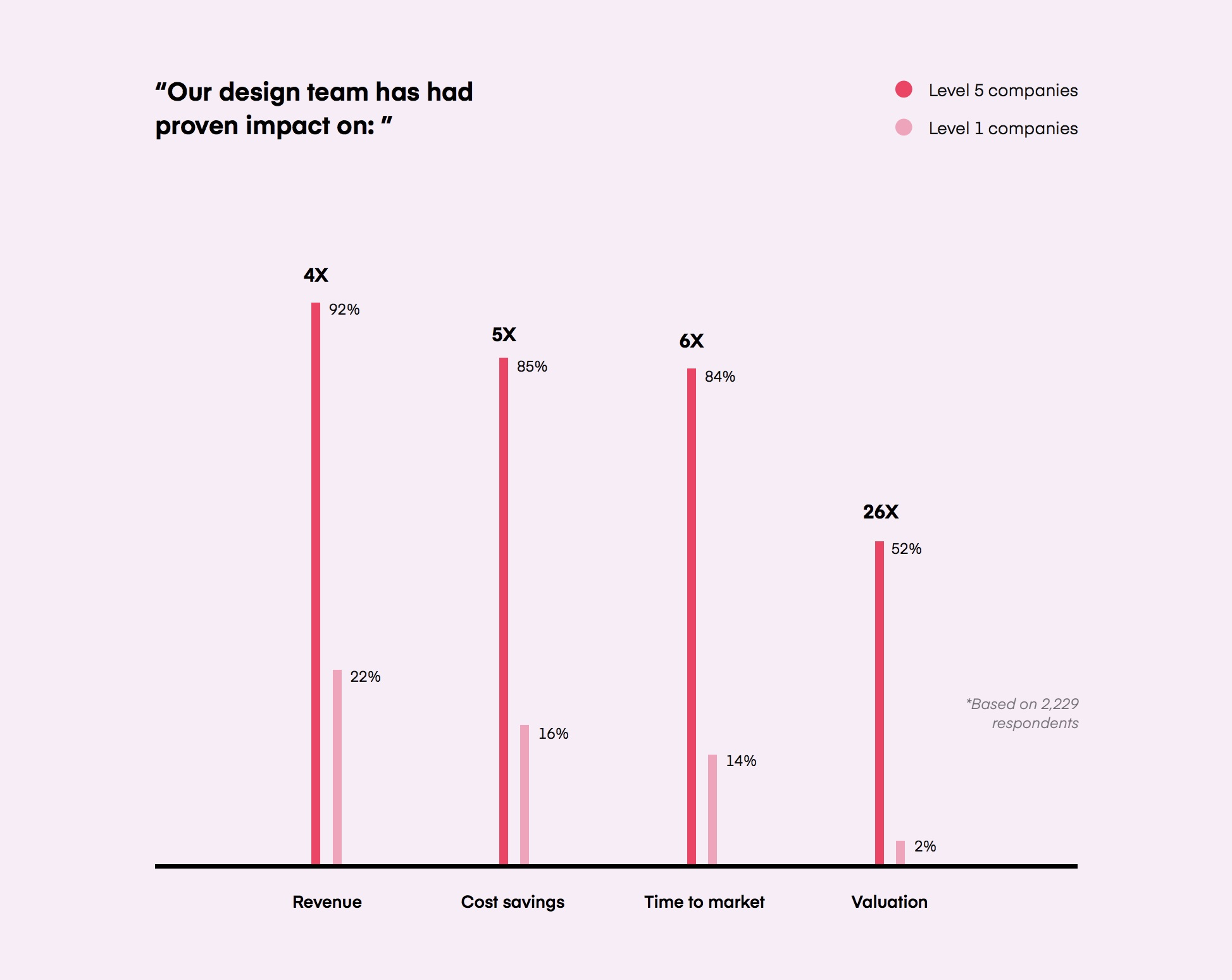 Level 5 companies are companies that involve design as an integrated part of the business from the bottom up, while Level 1 companies do not use design heavily. Source: Design Maturity Model, InDesign 2019