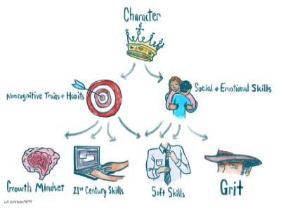 NPR skills graph.png