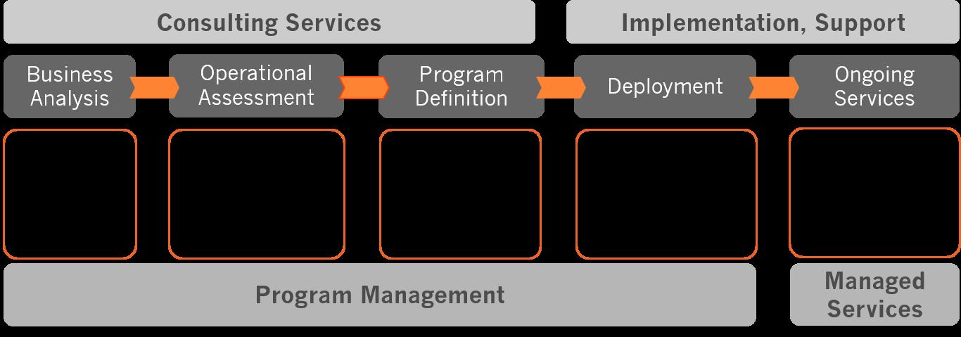 Axiad IDS Life Cycle Flowchart