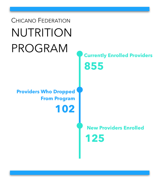 NUTRITION PROGRAM providers.png