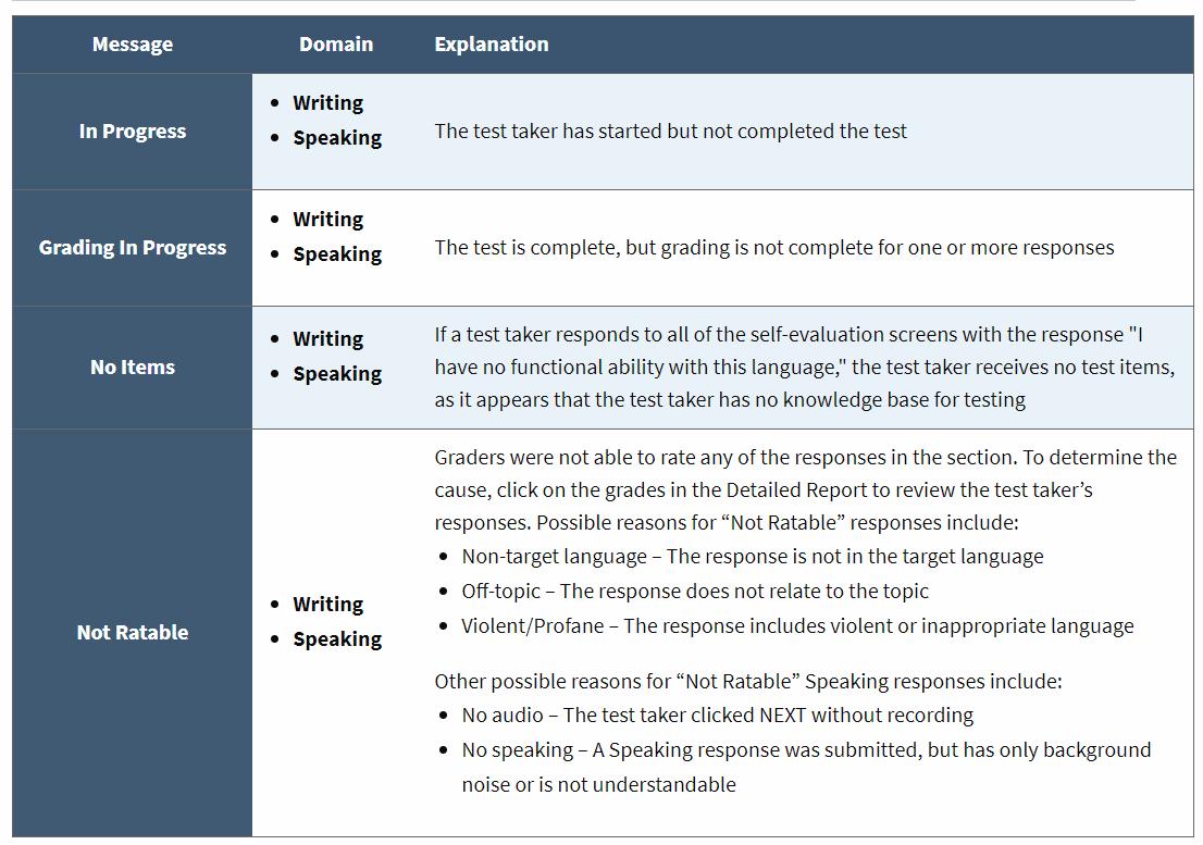 screencapture-avantassessment-worldspeak-reporting-guide-2018-10-05-14_51_48.png